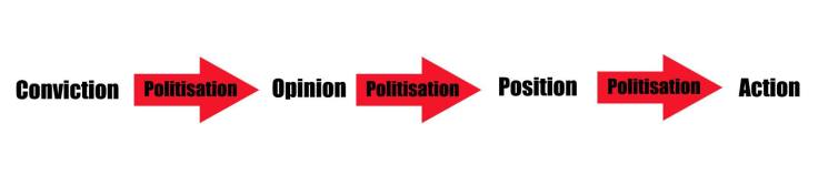 max-politisation